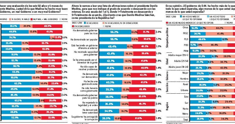 Encuesta-GALLUP-Hoy: El 52.9% favorece gestión de Danilo Medina
